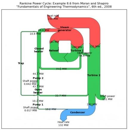 Sankey diagram maker online free smartdraw diagrams sankey diagram software ifu hamburg flow diagram maker tags 83 picture ideas 85 ccuart Choice Image