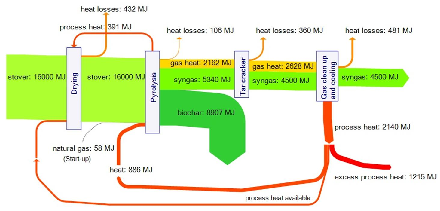 biomass energy diagram - photo #33