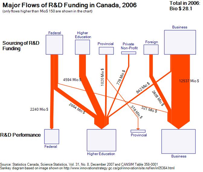 canada-2006-rdfunding