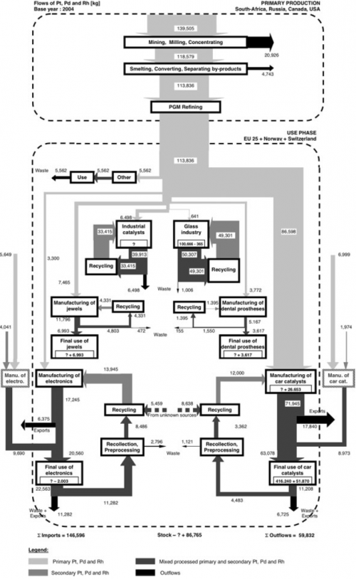 saurat_bringezu_mfa_diagram