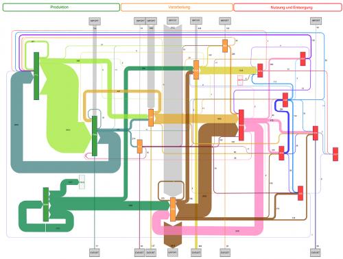 swiss-biomass-flows