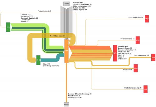 swiss-biomass-food-industry-process