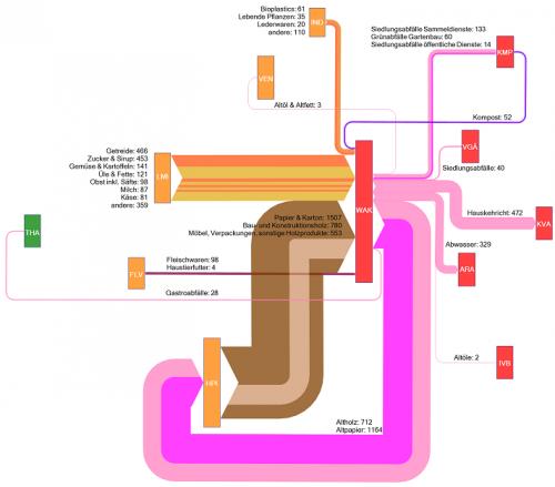 swiss-biomass-goods-consumption-process