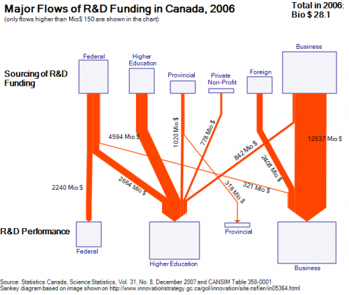 canada-2006-rdfunding