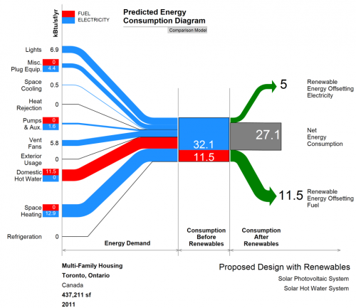 Energy Sankey Diagram by Premnath Sundharam from Visualize Green.