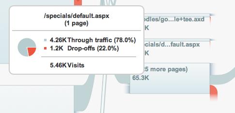 Google visitflow
