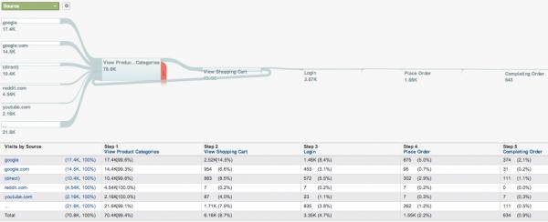 Google analytics use sankey diagrams sankey diagrams googlevisitflow1 ccuart Image collections