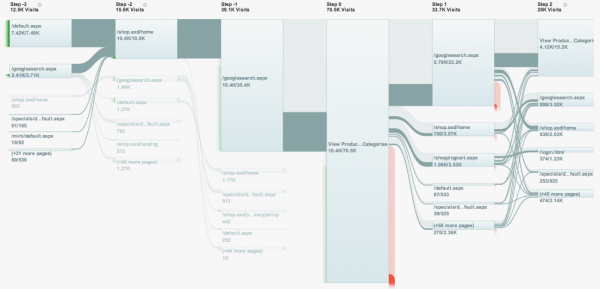 Google analytics use sankey diagrams sankey diagrams googlevisitflow2 ccuart Image collections