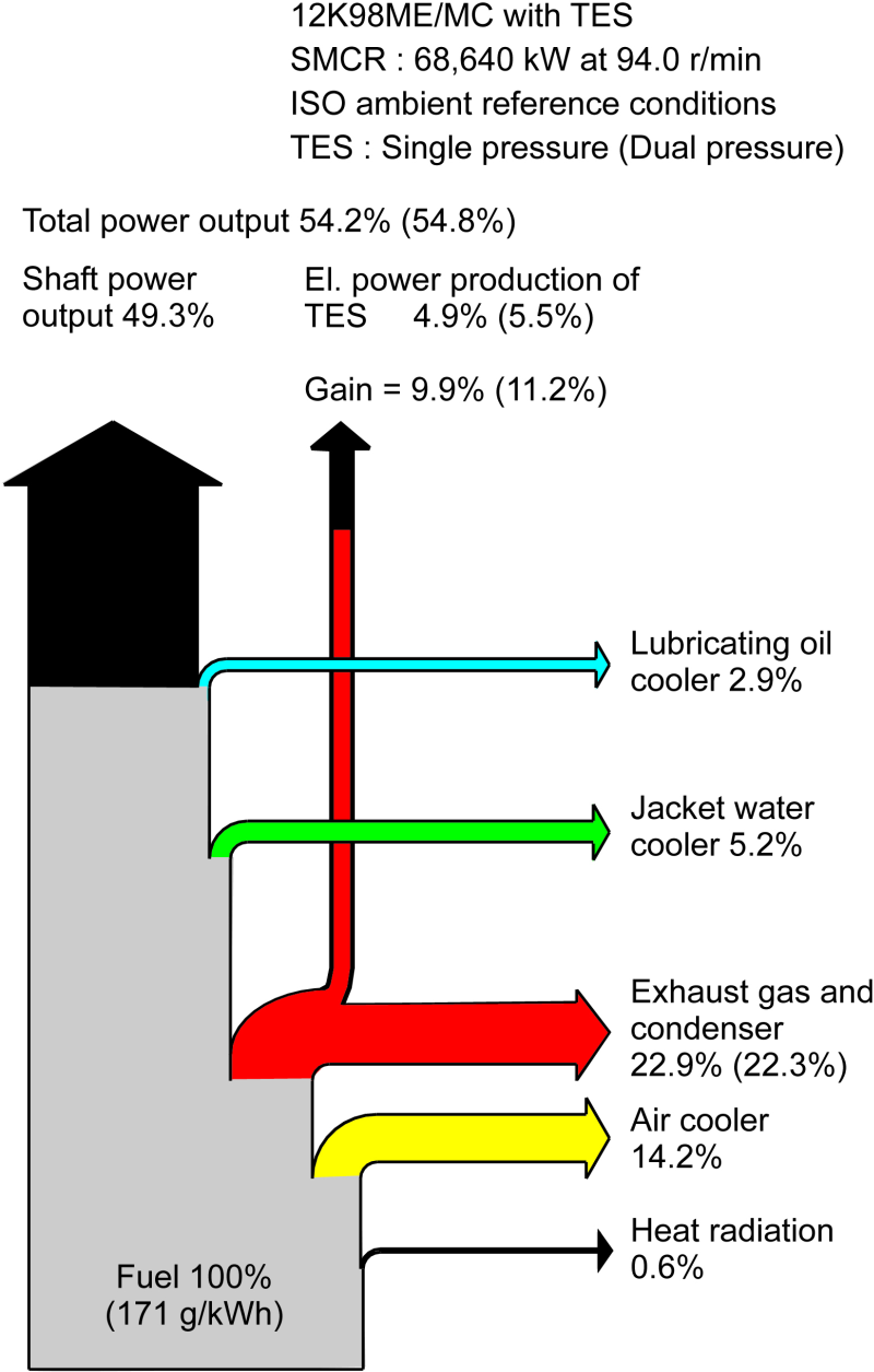 Engine Sankey Diagrams Diagram Of Electricity Heat Balance With Tes