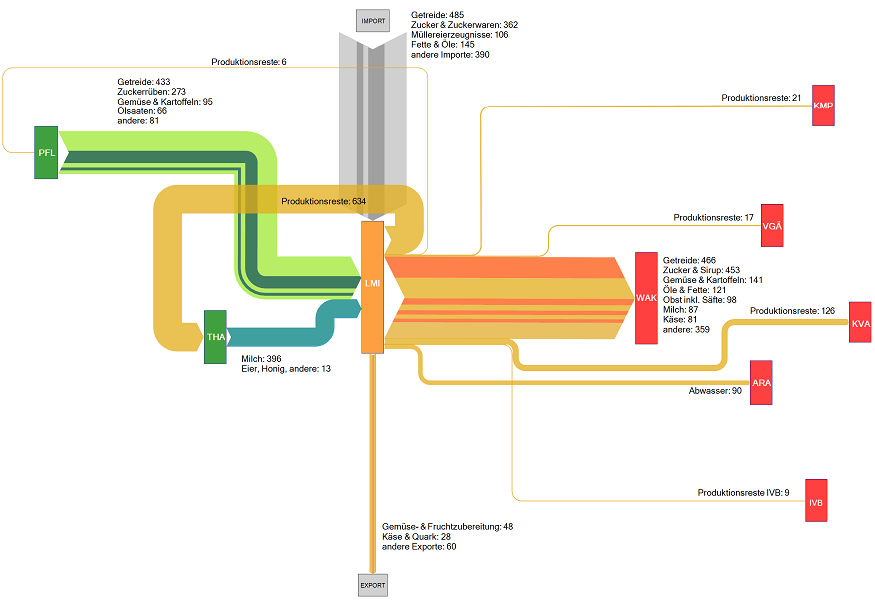 Swiss Biomass Sankey DiagramsBiomass Energy Diagram