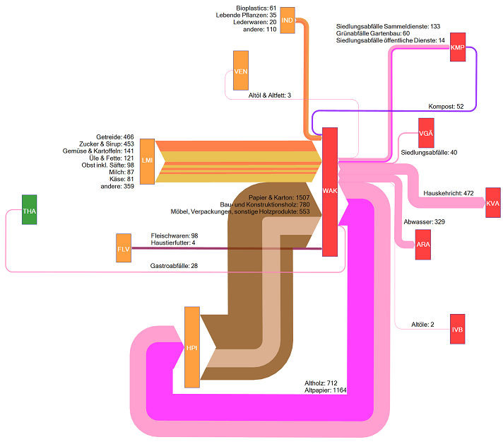 Swiss Biomass Sankey Diagrams Sankey Diagrams