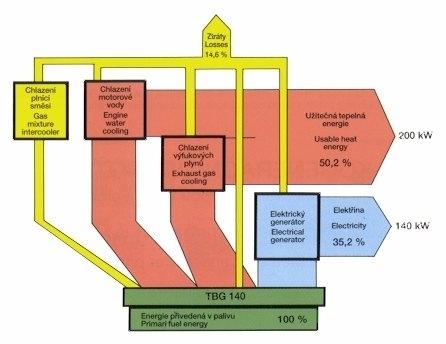 sankey_diagram_kogenerace