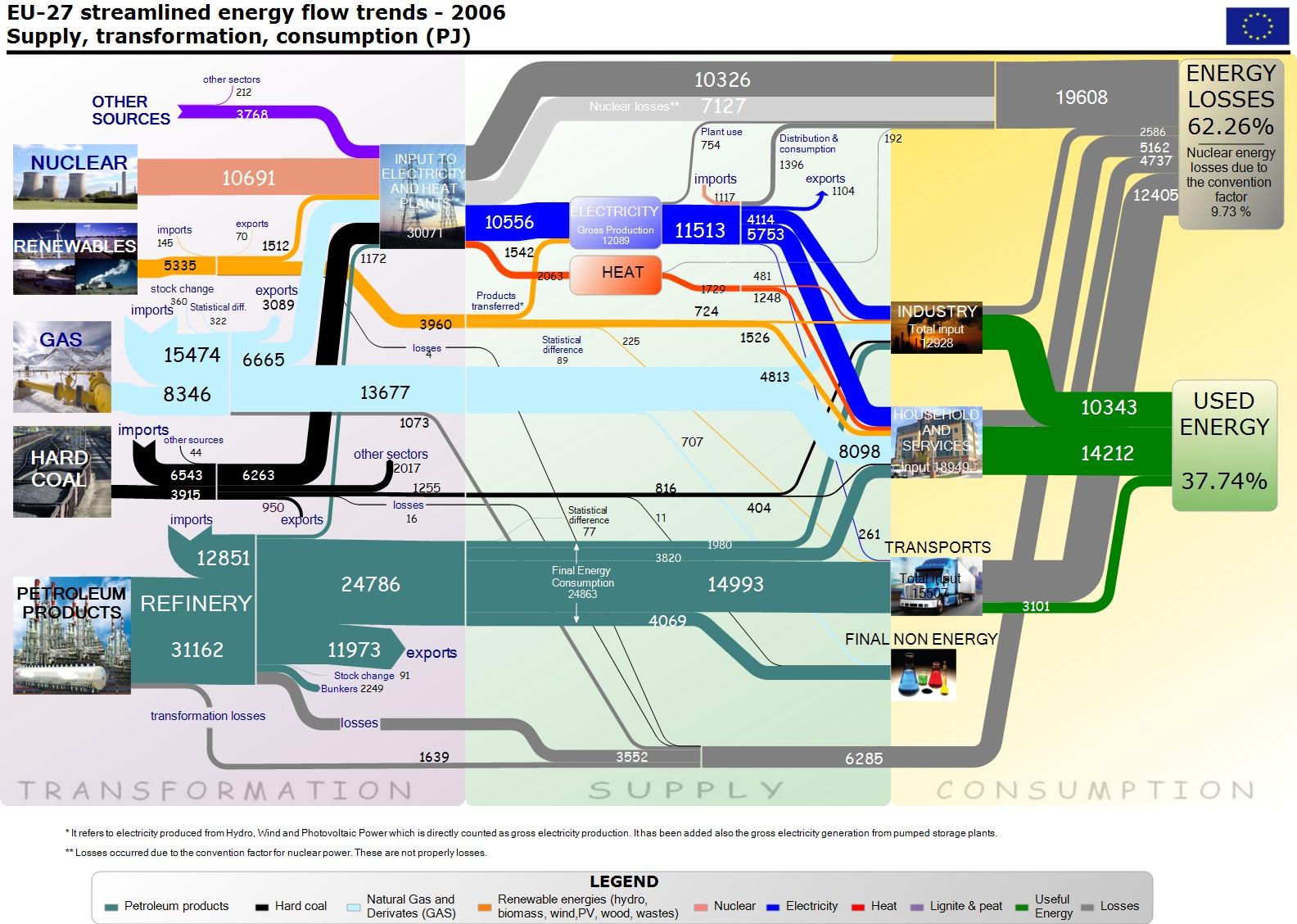 Sankey Diagrams Blog Archive European Energy Flows Wind Power Eu27 06