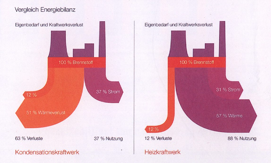 Comparing Power Plant Efficiency Sankey Diagrams Diagram Images Comparison