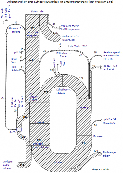 esankey-air-separation-unit