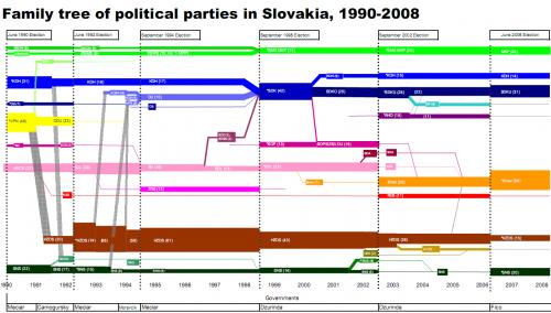 slovakia-party-tree-2008