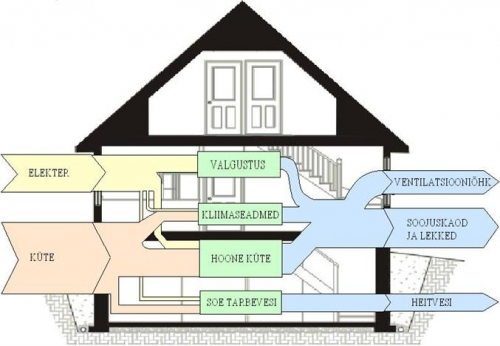 house Sankey diagram