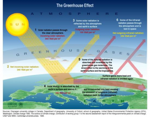 greenhouse-effect_unep_grid_arendal