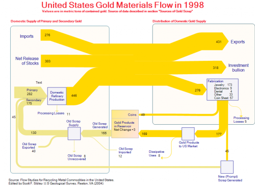 us-material-flows-gold3