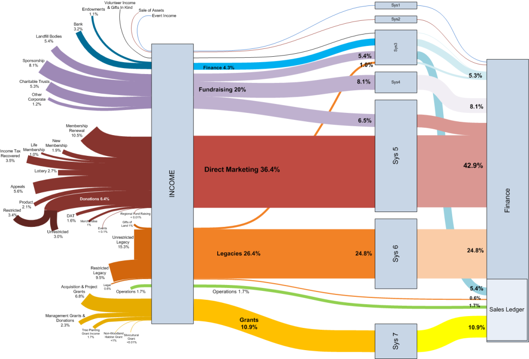 Visio sankey diagrams follow the money sankey diagram ccuart