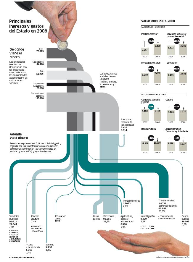 Infographics experts on sankey diagrams part 2 sankey diagrams gastosestado ccuart Image collections