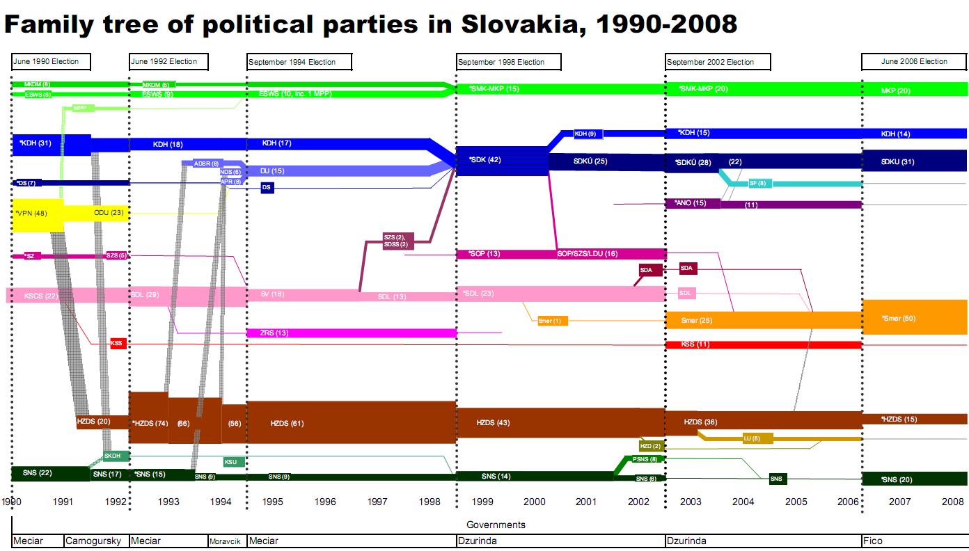 politics | Sankey Diagrams