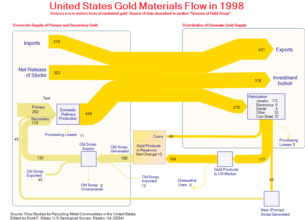 mfa   sankey diagrams     us material flows gold