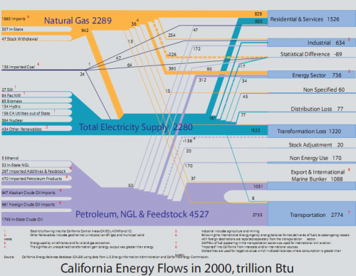 california-energy-flows-2000