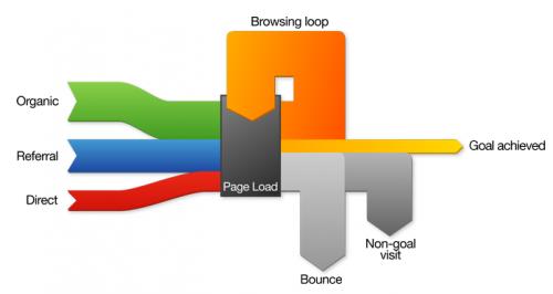 web-traffic-sankey-diagram_modernlifeisrubbish