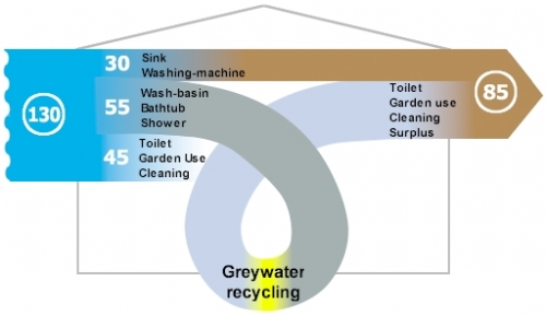 greywater-recycling-diagram