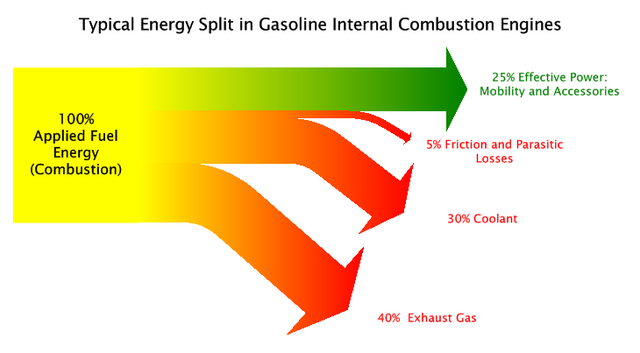 engine sankey diagrams energy split combustion engine