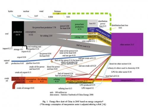 china_energy_flow_chart_2005