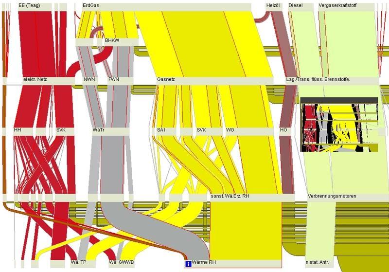 Energy Flow Sankey Diagram, Bauhaus University Weimar