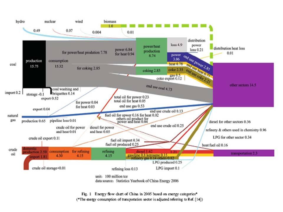 Sankey Diagrams Blog Archive China Energy Balance Air Pollution