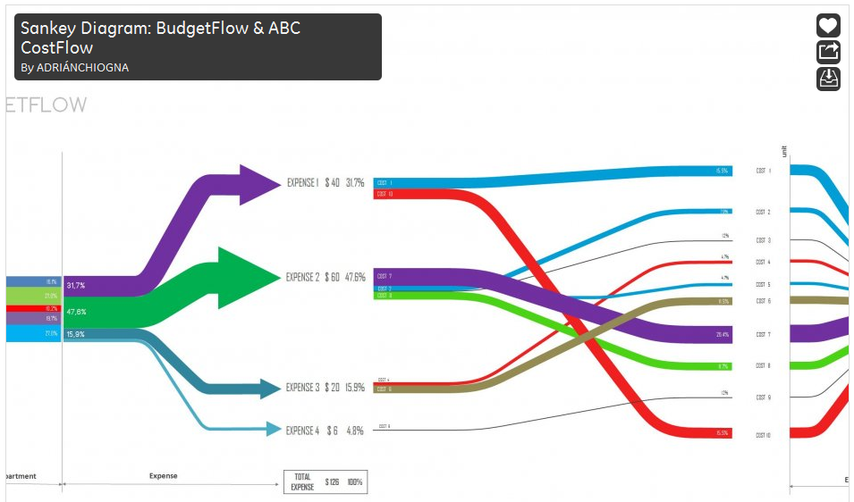 budget flow and abc cost flow  u2013 sankey diagrams