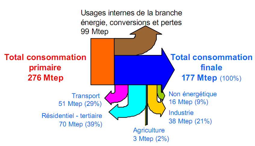 bilan_energetique_france2004_1