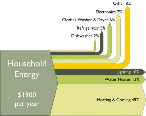 home-energy-use-sankey-diagram