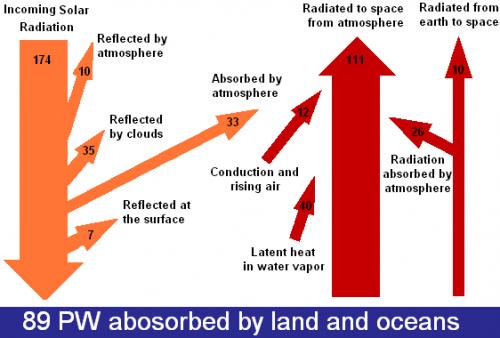 solar_energy_flow_diagram