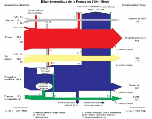 bilan-energetique-france-2004