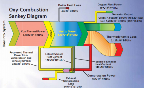 Sankey Diagrams  U00bb Combustion