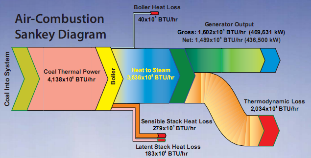 http://www.sankey-diagrams.com/wp-content/gallery/x_sankey_004/oxy_combustion_netl1.png