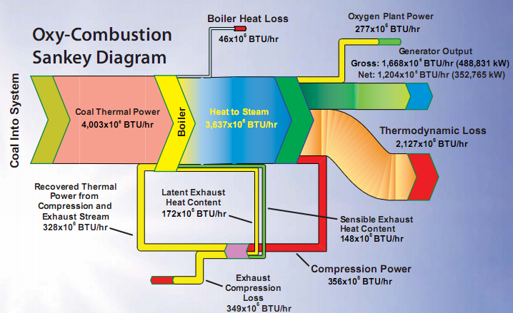 oxy combustion vs  air combustion