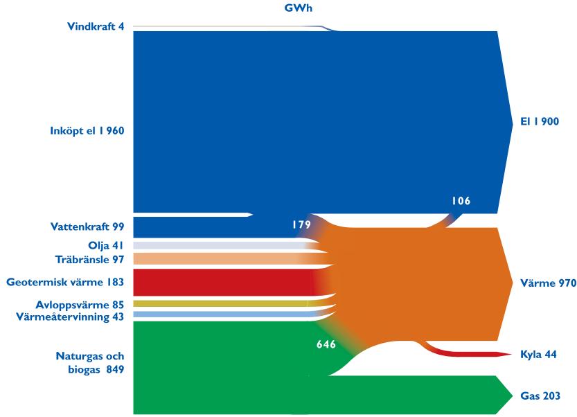 Sankey Diagram Geothermal Energy Diy Enthusiasts Wiring Diagrams
