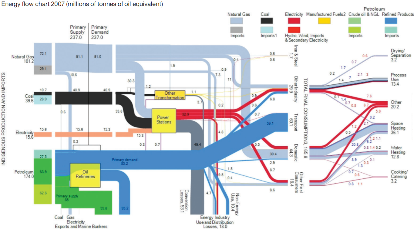 Map Of Uk 2050.40 Years From Now Uk 2050 Energy Flows Sankey Diagrams