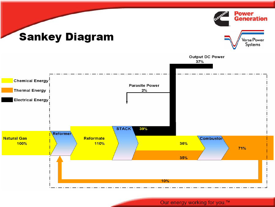 Sankey Diagrams Blog Archive Energy Sankey Of A Fuel Cell