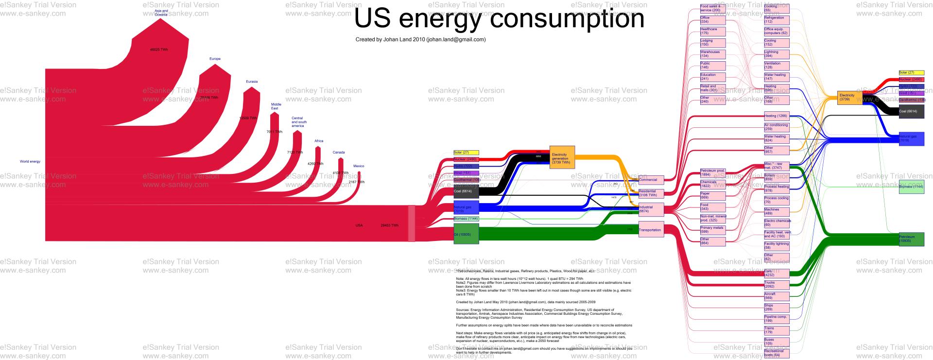 Sankey diagrams a sankey diagram says more than 1000 pie charts johan land us energy consumption sankey diagram resized ccuart Image collections