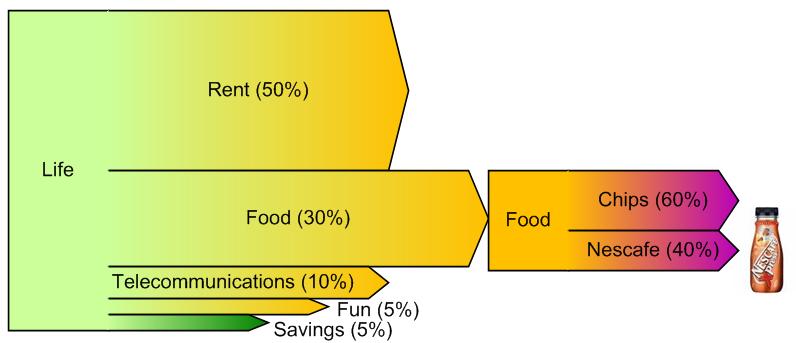 visio sankey diagrams