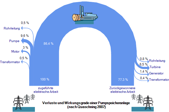 it shows the energy balance for a pumped storage power plant as a curved  shape, with the energy input at the left leg, and the energy that can be  recovered