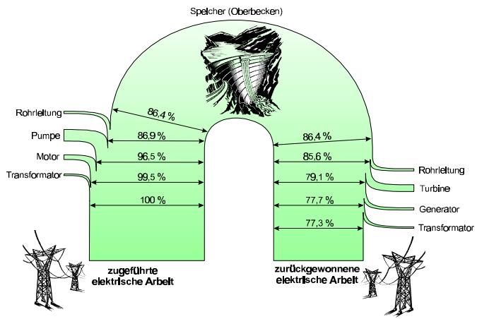 power plant sankey diagram moody diagram