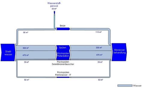 Sankey diagrams a sankey diagram says more than 1000 pie charts sankeywnachherlevel1 ccuart Images
